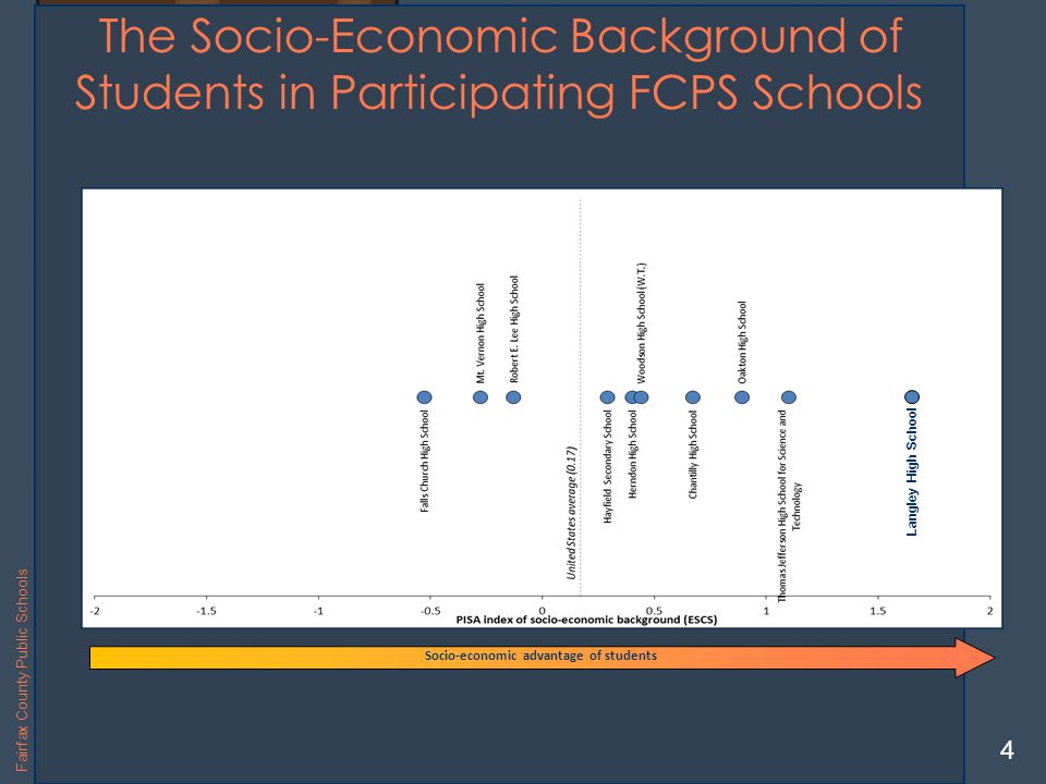 Langley High School The Socio-Economic Background of Students in Participating FCPS Schools Socio-economic advantage of students Langley High School 4 Fairfax County Public Schools