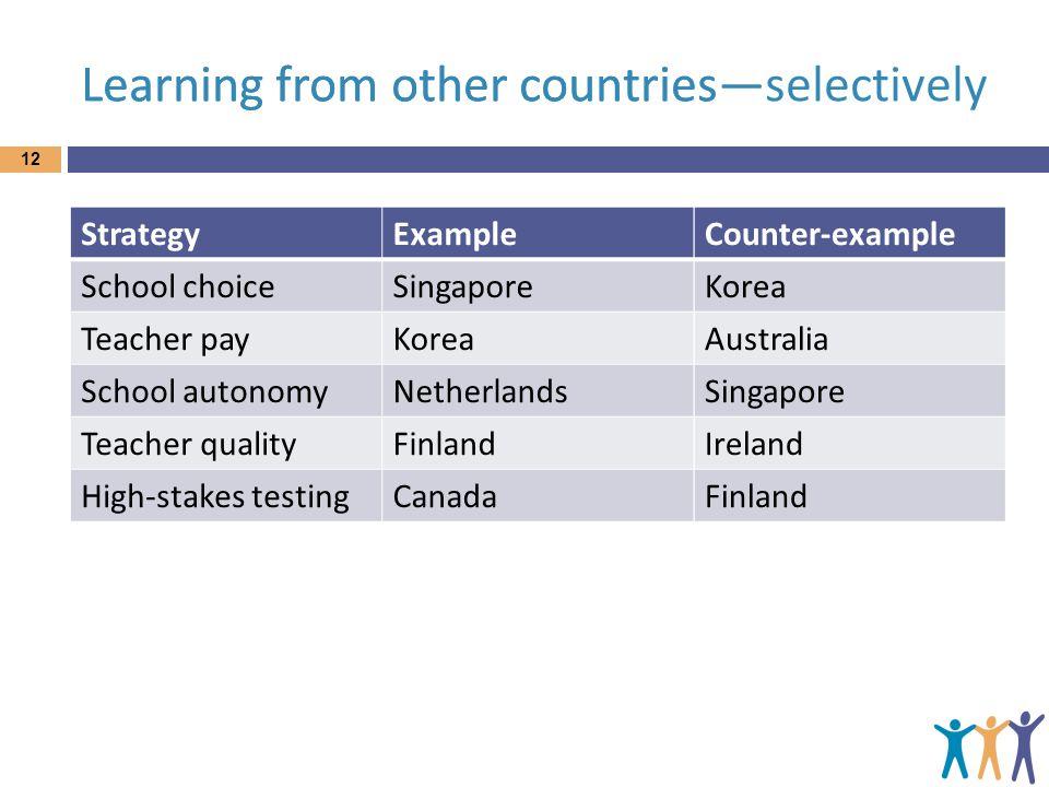 Learning from other countries 12 ExampleCounter-example School choiceSingaporeKorea Teacher payKoreaAustralia School autonomyNetherlandsSingapore Teac