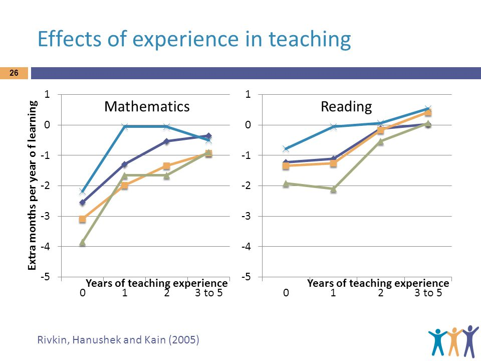 Effects of experience in teaching 26 MathematicsReading Rivkin, Hanushek and Kain (2005)