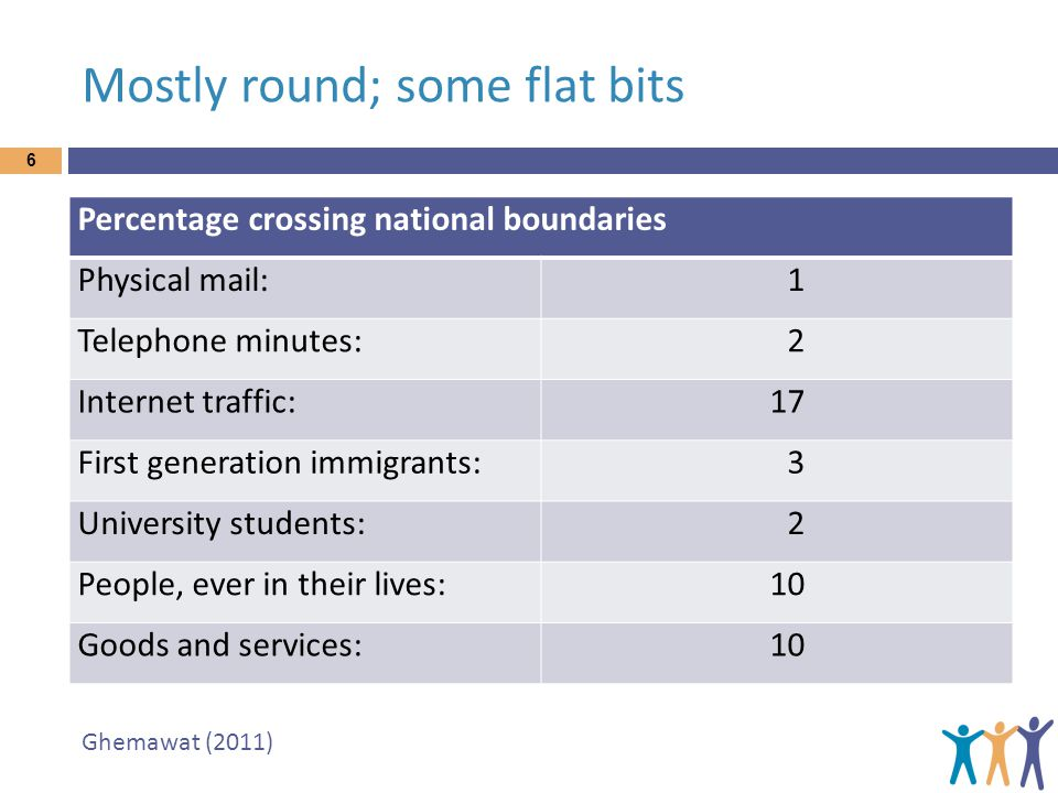 Mostly round; some flat bits 6 Percentage crossing national boundaries Physical mail:1 Telephone minutes:2 Internet traffic:17 First generation immigr