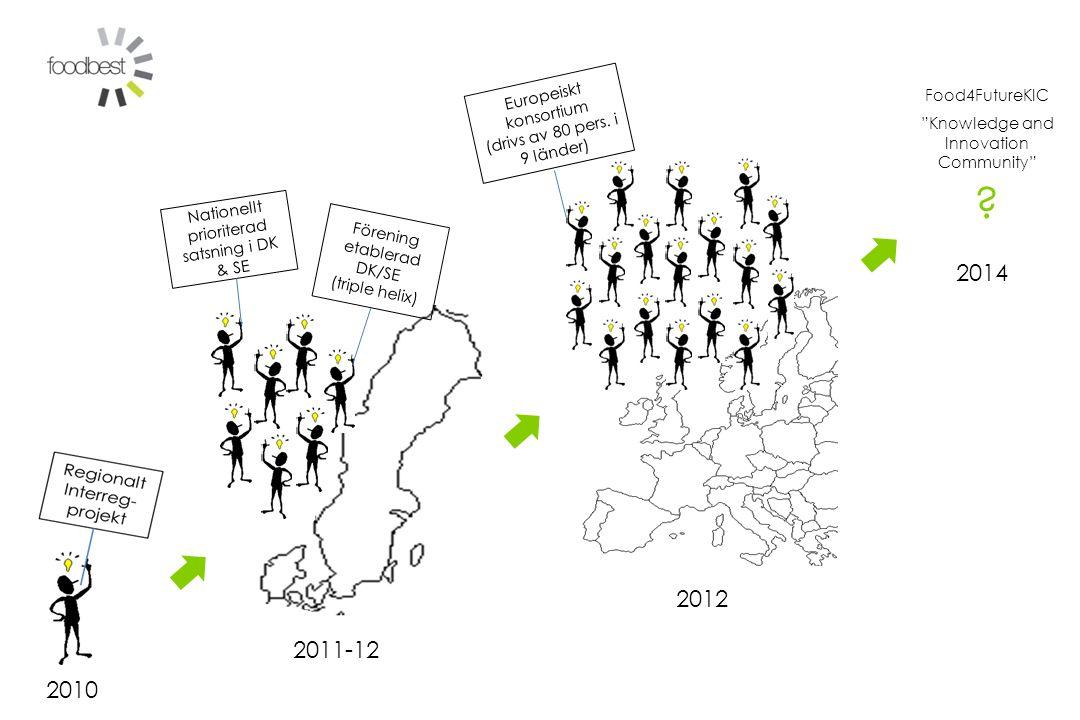 2010 Nationellt prioriterad satsning i DK & SE Europeiskt konsortium (drivs av 80 pers.