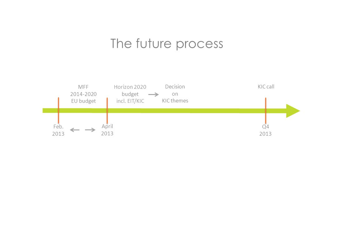 30.11.2011 The future process MFF 2014-2020 EU budget Feb.