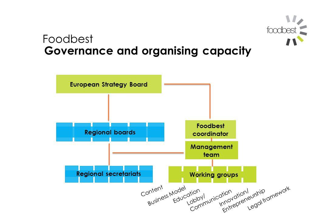 Management team European Strategy Board Regional boards Regional secretariats Working groups Foodbest coordinator Foodbest Governance and organising capacity Content Business Model Education Lobby/ Communication Legal framework Innovation/ Entrepreneurship