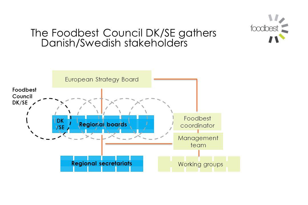 Management team European Strategy Board Regional boards Regional secretariats Working groups Foodbest coordinator The Foodbest Council DK/SE gathers Danish/Swedish stakeholders Foodbest Council DK/SE DK /SE