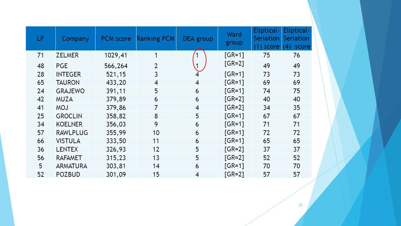 25 LPCompanyPCM scoreRanking PCM DEA group Ward group Eliptical- Seriation (1) score Eliptical- Seriation (4) score 71ZELMER1029,4111 [GR=1] 7576 48PGE566,26421 [GR=2] 49 28INTEGER521,1534 [GR=1] 73 65TAURON433,2044 [GR=1] 69 24GRAJEWO391,1156 [GR=1] 7475 42MUZA379,8966 [GR=2] 40 41MOJ379,8674 [GR=2] 3435 25GROCLIN358,8285 [GR=1] 67 34KOELNER356,0396 [GR=1] 71 57RAWLPLUG355,99106 [GR=1] 72 66VISTULA333,50116 [GR=1] 65 36LENTEX326,93125 [GR=2] 37 56RAFAMET315,23135 [GR=2] 52 5ARMATURA303,81146 [GR=1] 70 52POZBUD301,09154 [GR=2] 57