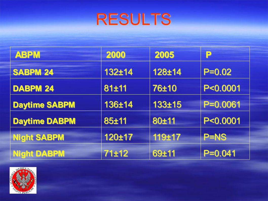 RESULTSP20052000ABPM P=0.04169±1171±12 Night DABPM P=NS 119±17120±17 Night SABPM P<0.000180±1185±11 Daytime DABPM P=0.0061133±15136±14 Daytime SABPM P<0.000176±1081±11 DABPM 24 P=0.02128±14132±14 SABPM 24