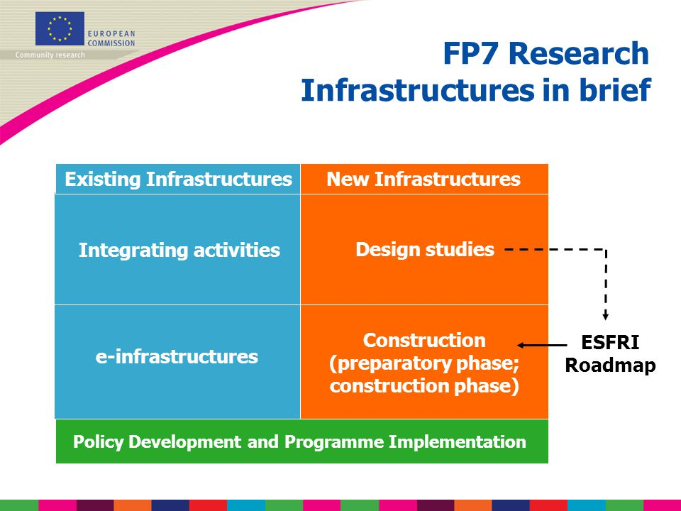 Support to existing Research Infrastructures lIntegrating Activities to promote the coherent use and development of research infrastructures in a given field, implemented through: èA bottom-up approach for proposals open to all fields of science èTargeted approach with topics defined in cooperation with the FP7 thematic areas l[ICT based e-infrastructures in support of scientific research] 580 M€ 2007-2013 Calls 3, 6, 7 420 M€ 2007- 2013 Calls 1, 2, 4, 5, 6,7