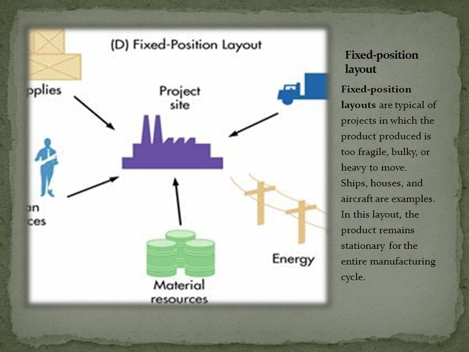 Fixed-position layouts are typical of projects in which the product produced is too fragile, bulky, or heavy to move. Ships, houses, and aircraft are