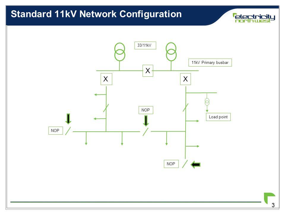 Standard 11kV Network Configuration 3 X XX 11kV Primary busbar 33/11kV NOP Load point NOP