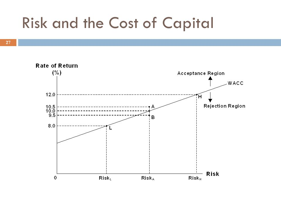 Using the CAPM for Risk-adjusted Cost of Capital 26  Can use this model to estimate a project cost of capital, r pr  r pr = r RF + (r M - r RF )b pr  where b P is the project's beta  Note: investing in projects that have more or less beta (or market) risk than average will change the firm's overall beta and required return.