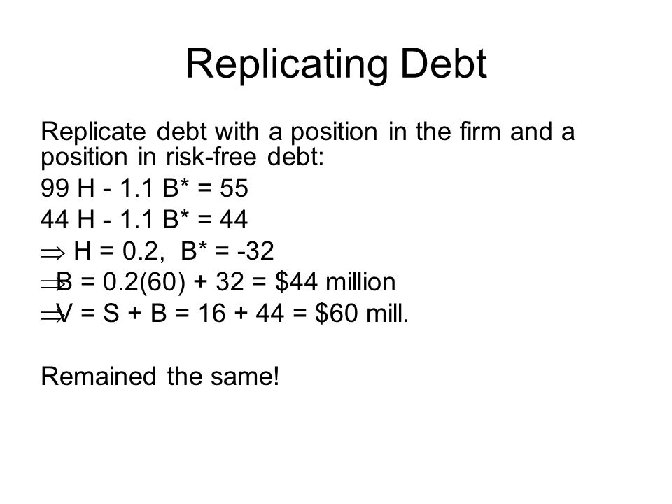 Replicating Debt Replicate debt with a position in the firm and a position in risk-free debt: 99 H - 1.1 B* = 55 44 H - 1.1 B* = 44  H = 0.2, B* = -3