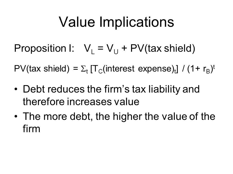 Value Implications Proposition I: V L = V U + PV(tax shield) PV(tax shield) =  t [T C (interest expense) t ] / (1+ r B ) t Debt reduces the firm's ta