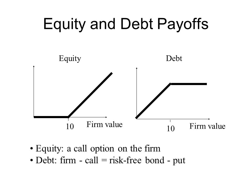 Equity and Debt Payoffs Firm value 10 Firm value 10 EquityDebt Equity: a call option on the firm Debt: firm - call = risk-free bond - put