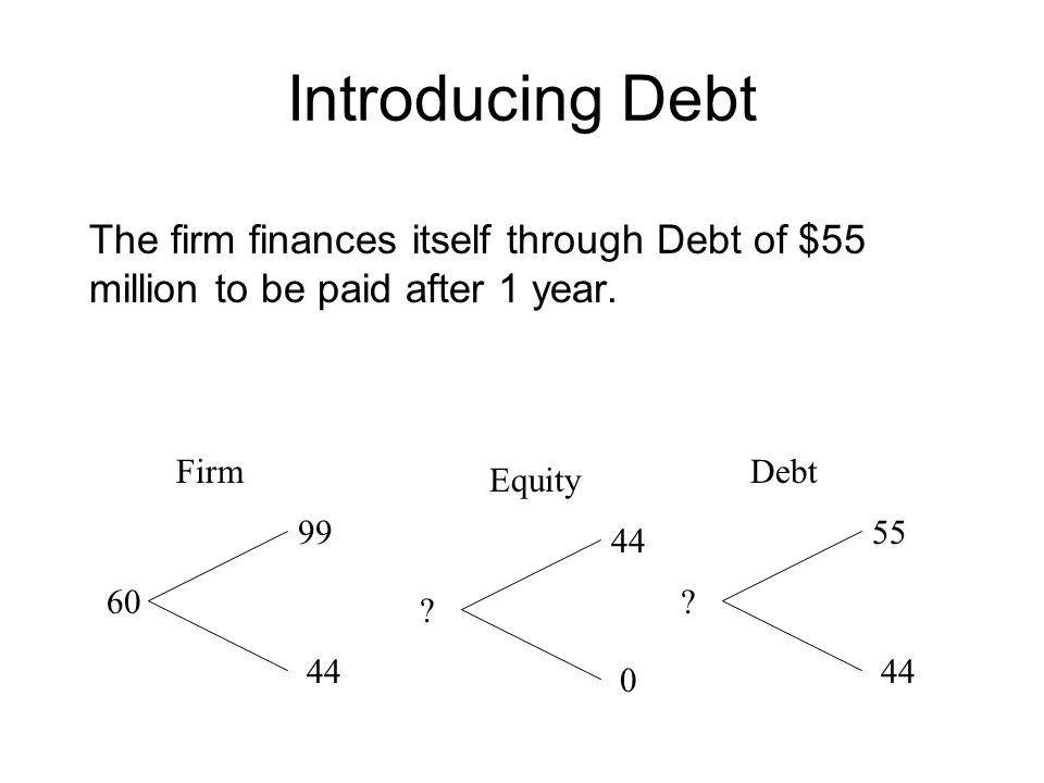 Replicating Equity Replicate equity with a position in the firm financed by borrowing: 99 H - 1.1 B* = 44 44 H - 1.1 B* = 0  H = 0.8, B* = 32  S = 0.8(60) - 32 = $16 million