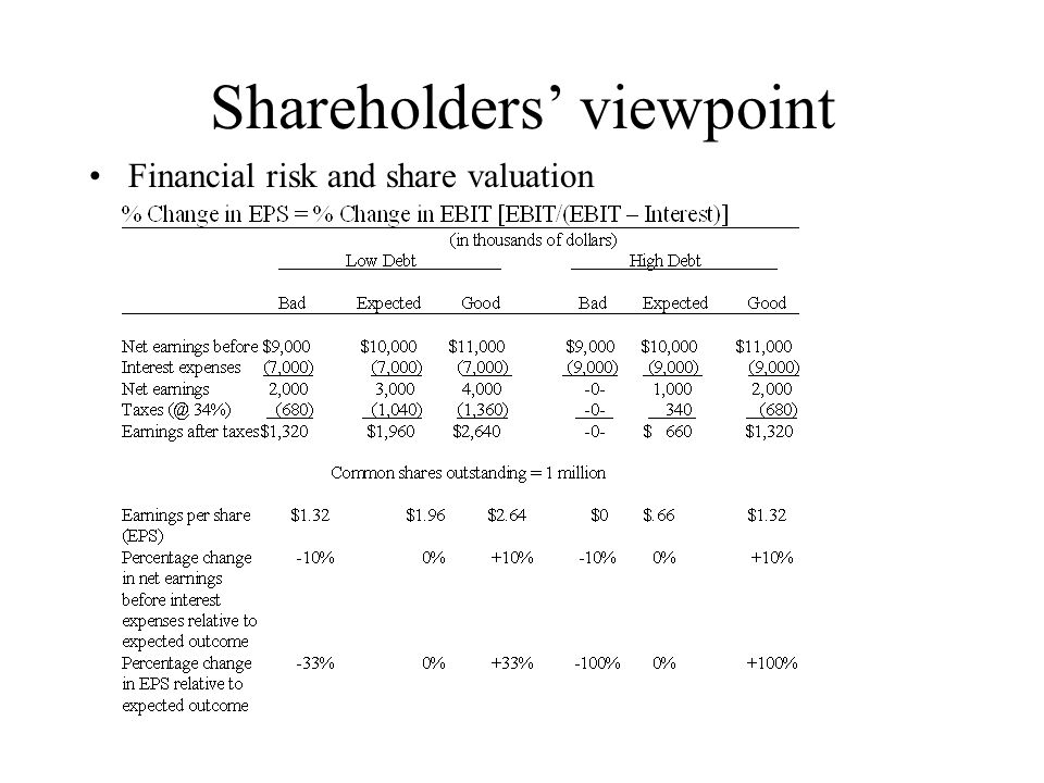 Shareholders' viewpoint Financial risk and share valuation