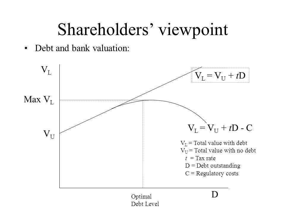 Shareholders' viewpoint Debt and bank valuation: V L = V U + tD - C V L = V U + tD Optimal Debt Level VUVU Max V L VLVL D V L = Total value with debt V U = Total value with no debt t = Tax rate D = Debt outstanding C = Regulatory costs