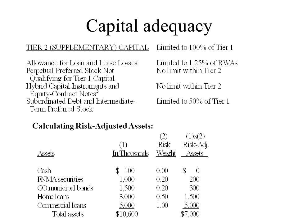 Calculating Risk-Adjusted Assets: