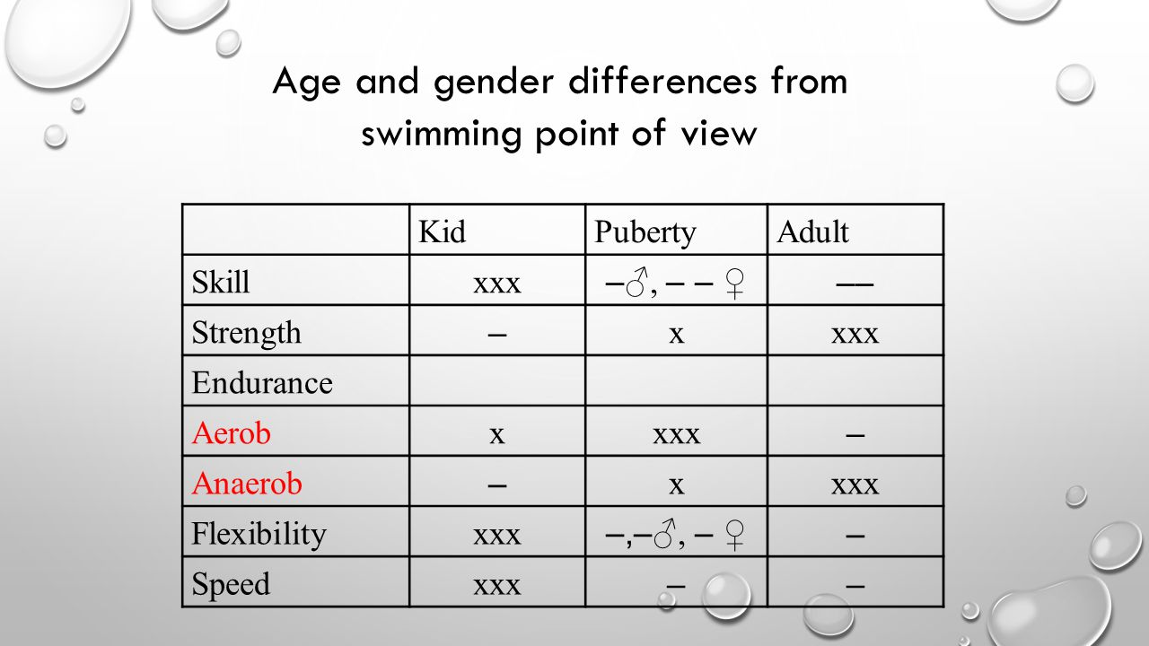 KidPubertyAdult Skillxxx –♂, – – ♀–– Strength – xxxx Endurance Aerobxxxx – Anaerob – xxxx Flexibilityxxx –,–♂, – ♀– Speedxxx –– Age and gender differences from swimming point of view