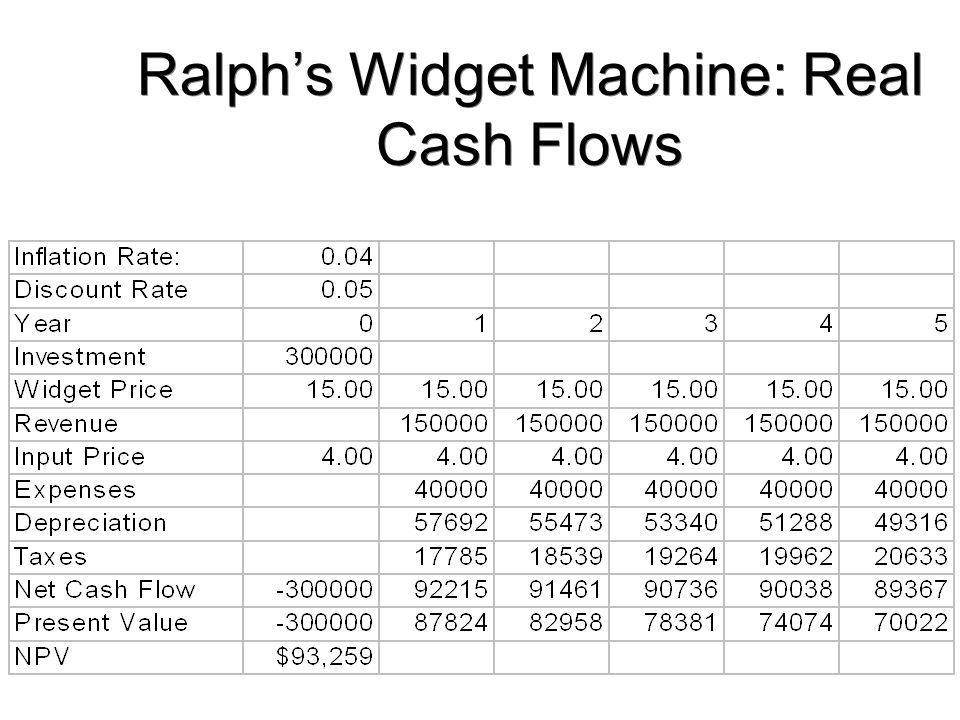 Ralph's Widget Machine: Real Cash Flows