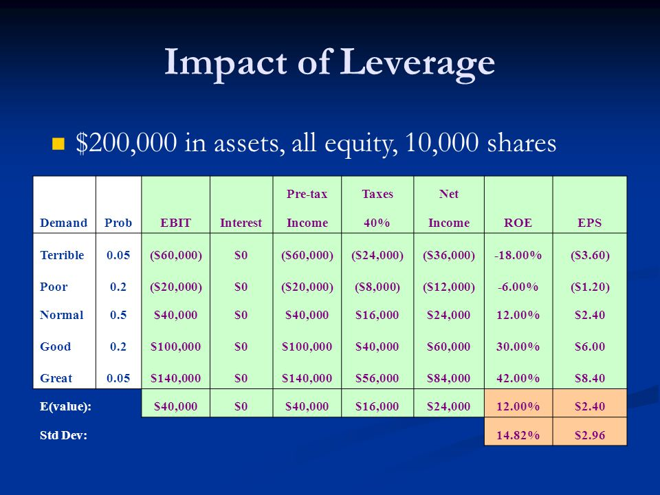 Impact of Leverage Pre-taxTaxesNet DemandProbEBITInterestIncome40%IncomeROEEPS Terrible0.05($60,000)$0($60,000)($24,000)($36,000)-18.00%($3.60) Poor0.2($20,000)$0($20,000)($8,000)($12,000)-6.00%($1.20) Normal0.5$40,000$0$40,000$16,000$24,00012.00%$2.40 Good0.2$100,000$0$100,000$40,000$60,00030.00%$6.00 Great0.05$140,000$0$140,000$56,000$84,00042.00%$8.40 E(value):$40,000$0$40,000$16,000$24,00012.00%$2.40 Std Dev:14.82%$2.96 $200,000 in assets, all equity, 10,000 shares