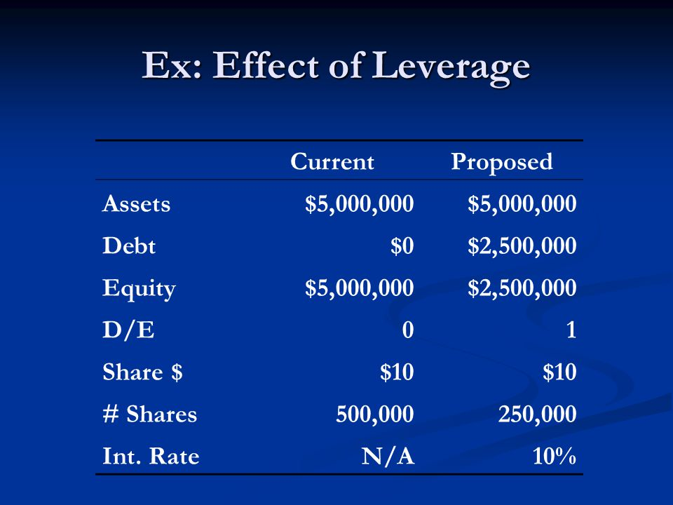 Ex: Effect of Leverage CurrentProposed Assets$5,000,000 Debt$0$2,500,000 Equity$5,000,000$2,500,000 D/E01 Share $$10 # Shares500,000250,000 Int.