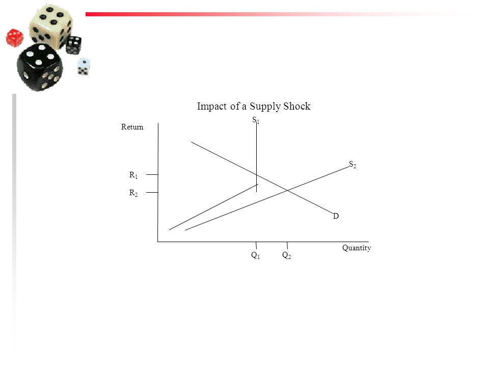 Impact of a Supply Shock Quantity Return R1R1 Q1Q1 R2R2 Q2Q2 S1S1 S2S2 D