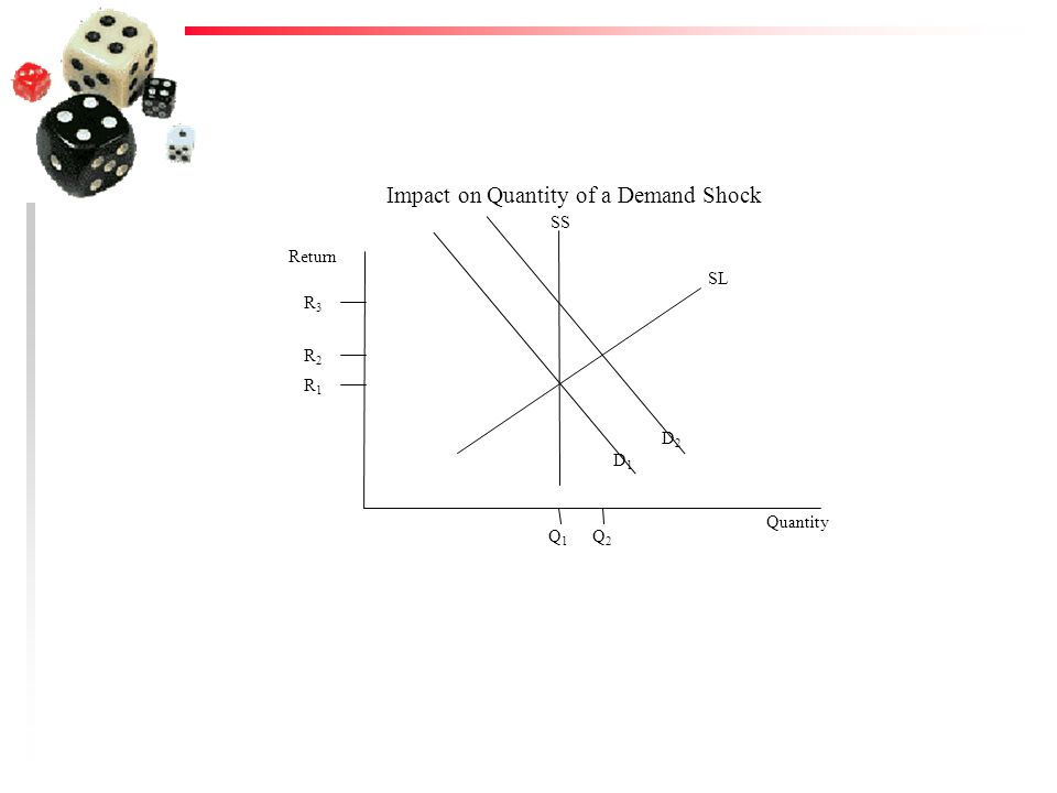 Quantity Return R2R2 Q1Q1 R1R1 Q2Q2 Impact on Quantity of a Demand Shock R3R3 D2D2 D1D1 SS SL