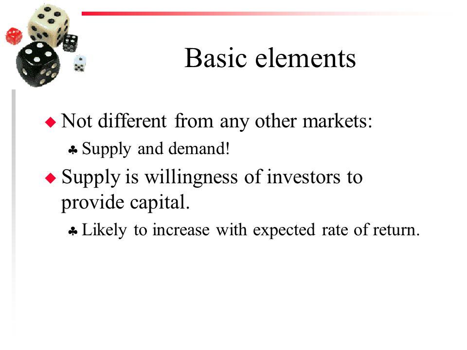 Supply Curve for Venture Capital Return Quantity