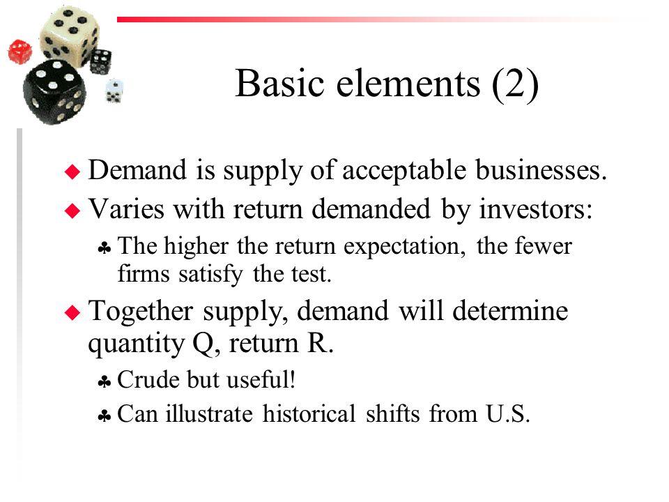Steady-State Level of Venture Capital Return Quantity S D R Q