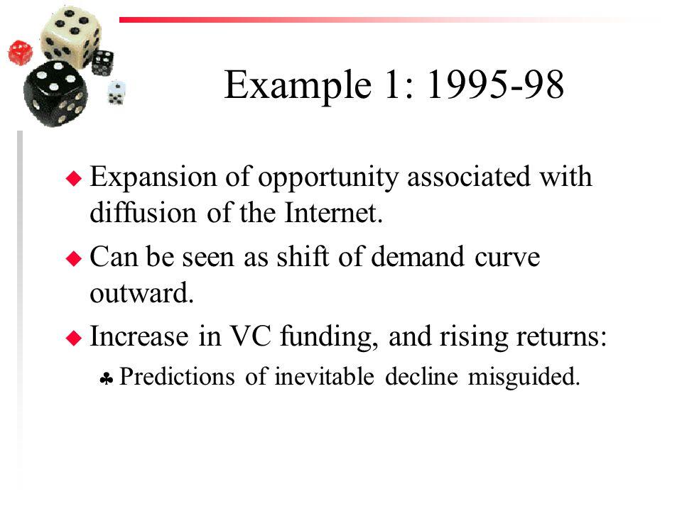 Impact of Demand Shock Return Quantity S D2D2 R2R2 Q1Q1 R1R1 D1D1 Q2Q2