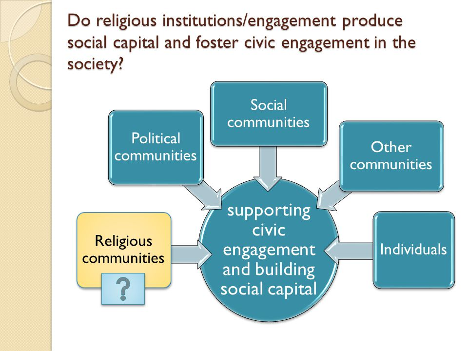 Research questions: Religious community - as a source for SC.