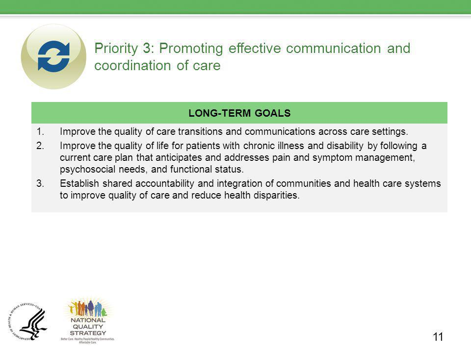 Priority 3: Promoting effective communication and coordination of care LONG-TERM GOALS 1.Improve the quality of care transitions and communications ac