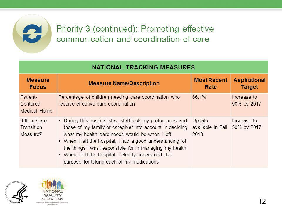 Priority 3 (continued): Promoting effective communication and coordination of care NATIONAL TRACKING MEASURES 12 Measure Focus Measure Name/Description Most Recent Rate Aspirational Target Patient- Centered Medical Home Percentage of children needing care coordination who receive effective care coordination 66.1% Increase to 90% by 2017 3-Item Care Transition Measure ® During this hospital stay, staff took my preferences and those of my family or caregiver into account in deciding what my health care needs would be when I left When I left the hospital, I had a good understanding of the things I was responsible for in managing my health When I left the hospital, I clearly understood the purpose for taking each of my medications Update available in Fall 2013 Increase to 50% by 2017