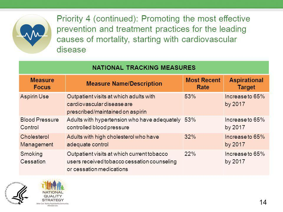 Priority 4 (continued): Promoting the most effective prevention and treatment practices for the leading causes of mortality, starting with cardiovascu