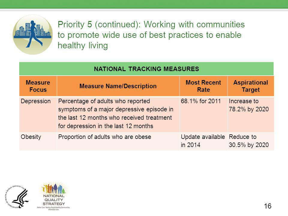 Priority 5 (continued): Working with communities to promote wide use of best practices to enable healthy living NATIONAL TRACKING MEASURES 16 Measure Focus Measure Name/Description Most Recent Rate Aspirational Target Depression Percentage of adults who reported symptoms of a major depressive episode in the last 12 months who received treatment for depression in the last 12 months 68.1% for 2011 Increase to 78.2% by 2020 ObesityProportion of adults who are obeseUpdate available in 2014 Reduce to 30.5% by 2020