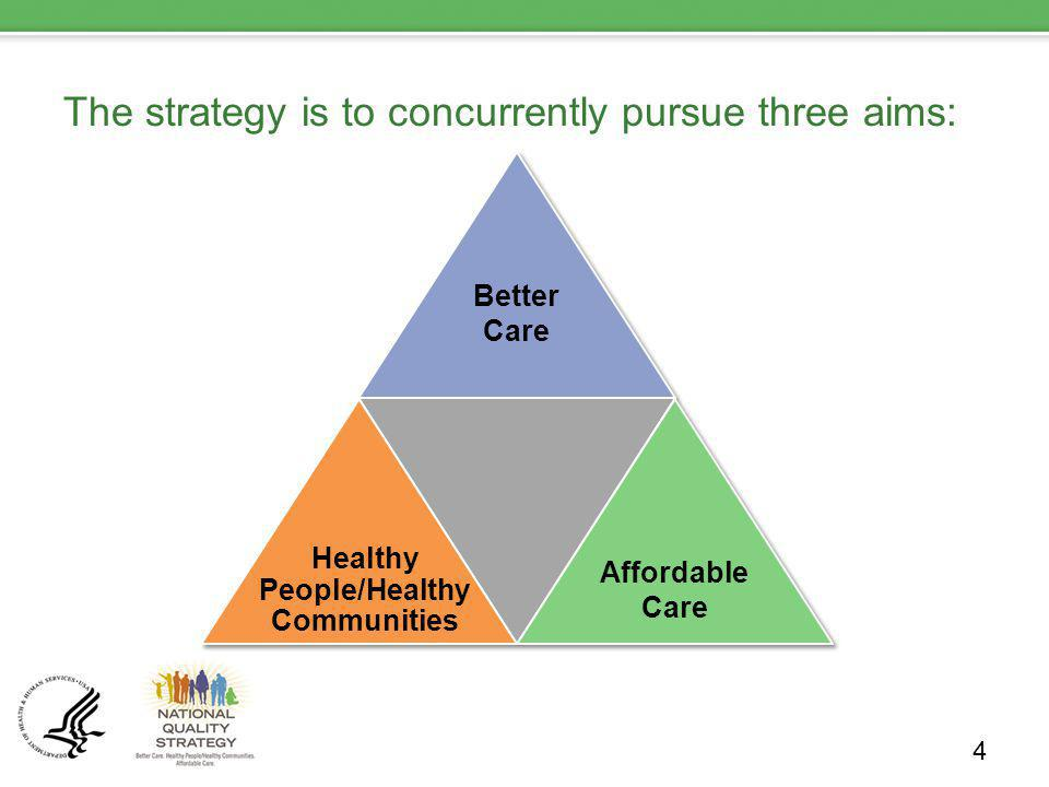 The strategy is to concurrently pursue three aims: 4 Better Care Healthy People/Healthy Communities Affordable Care