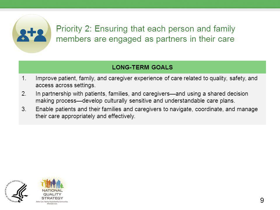 Priority 2: Ensuring that each person and family members are engaged as partners in their care LONG-TERM GOALS 1.Improve patient, family, and caregive
