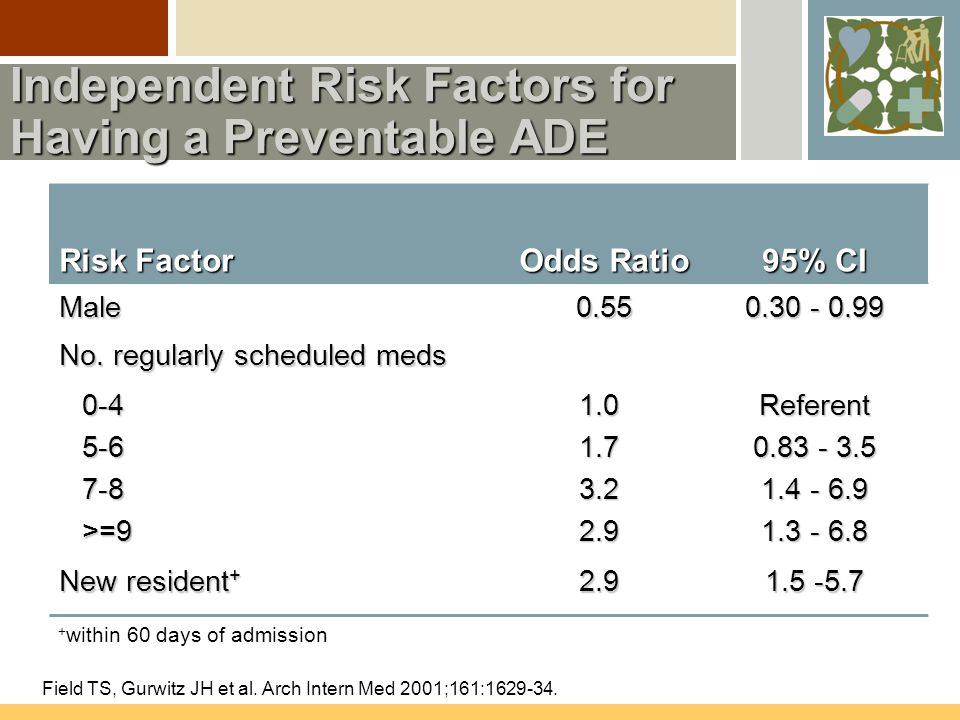 Independent Risk Factors for Having a Preventable ADE Risk Factor Odds Ratio 95% CI Male0.55 0.30 - 0.99 No.