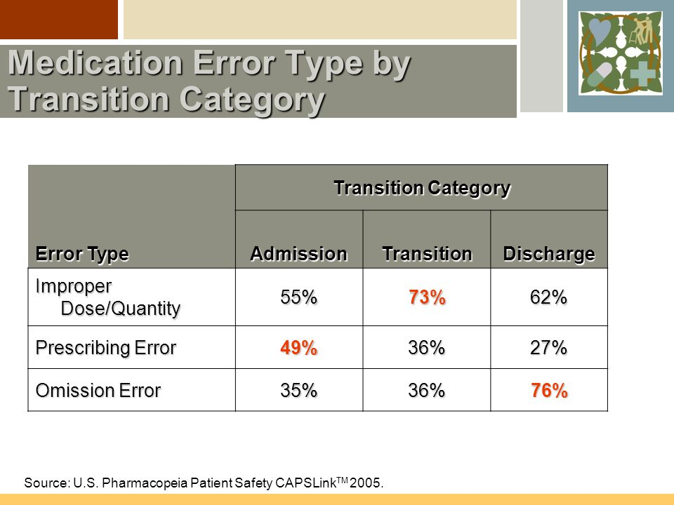Medication Error Type by Transition Category Transition Category Error Type AdmissionTransitionDischarge Improper Dose/Quantity 55%73%62% Prescribing Error 49%36%27% Omission Error 35%36%76% Source: U.S.