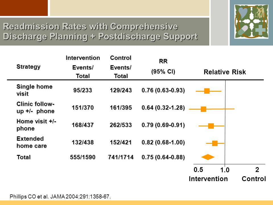 Readmission Rates with Comprehensive Discharge Planning + Postdischarge Support Phillips CO et al.