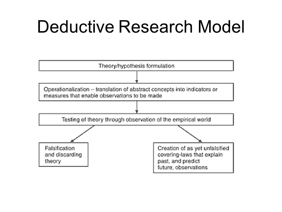 Deductive Research Model