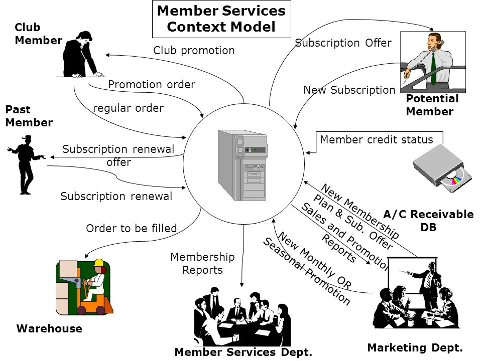 New Membership Plan & Sub. Offer Sales and Promotion Reports New Monthly OR Seasonal Promotion Club promotion Promotion order regular order Subscripti