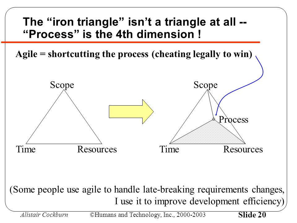 Alistair Cockburn©Humans and Technology, Inc., 2000-2003 Slide 20 Agile = shortcutting the process (cheating legally to win) Scope TimeResources Proce