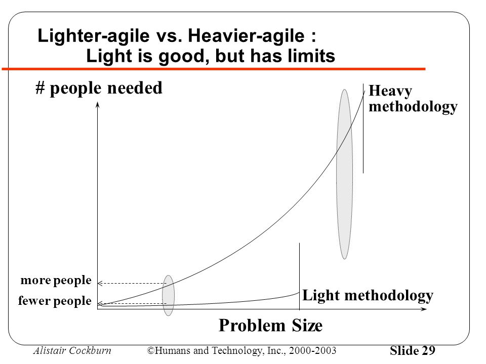 Alistair Cockburn©Humans and Technology, Inc., 2000-2003 Slide 29 Problem Size Light methodology Heavy methodology # people needed Lighter-agile vs.