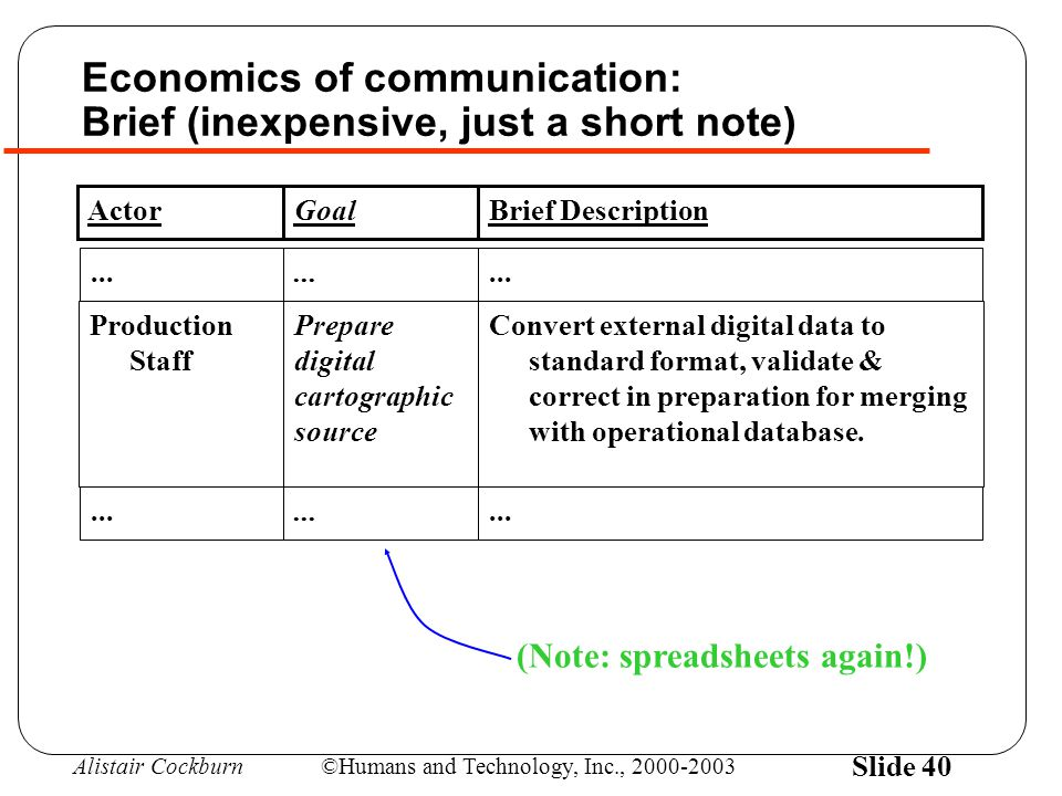 Alistair Cockburn©Humans and Technology, Inc., 2000-2003 Slide 40 Economics of communication: Brief (inexpensive, just a short note) ActorGoalBrief Description Production Staff Prepare digital cartographic source Convert external digital data to standard format, validate & correct in preparation for merging with operational database....