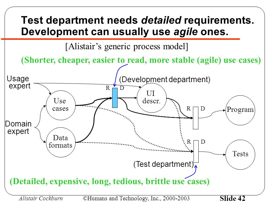 Alistair Cockburn©Humans and Technology, Inc., 2000-2003 Slide 42 Test department needs detailed requirements. Development can usually use agile ones.