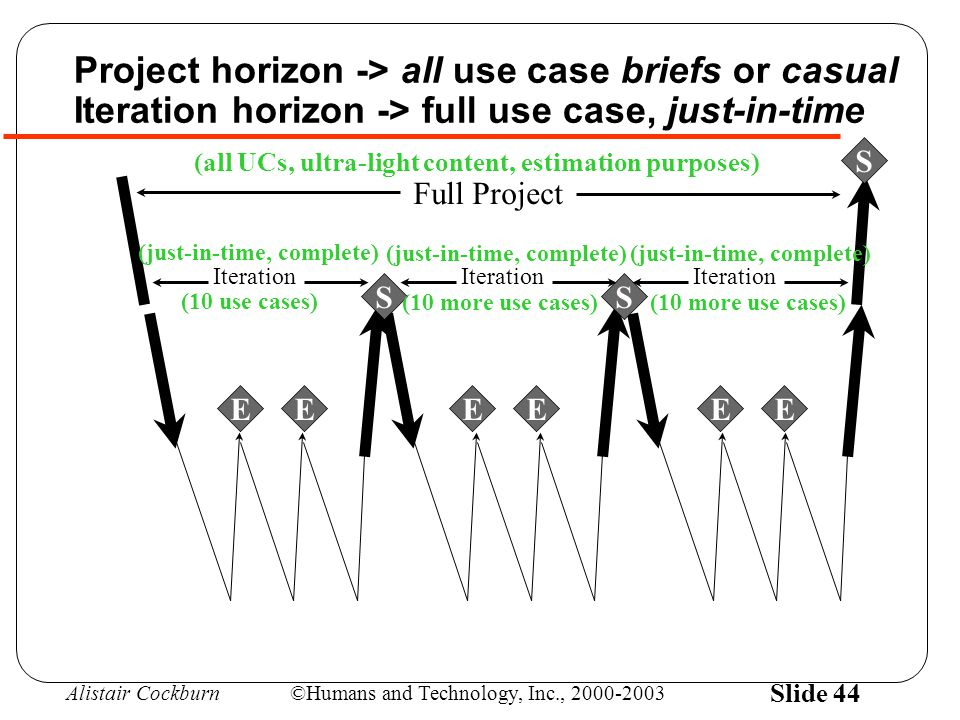 Alistair Cockburn©Humans and Technology, Inc., 2000-2003 Slide 44 Project horizon -> all use case briefs or casual Iteration horizon -> full use case, just-in-time Full Project SS S EEEEEE Iteration (all UCs, ultra-light content, estimation purposes) (just-in-time, complete) (10 use cases) (10 more use cases)