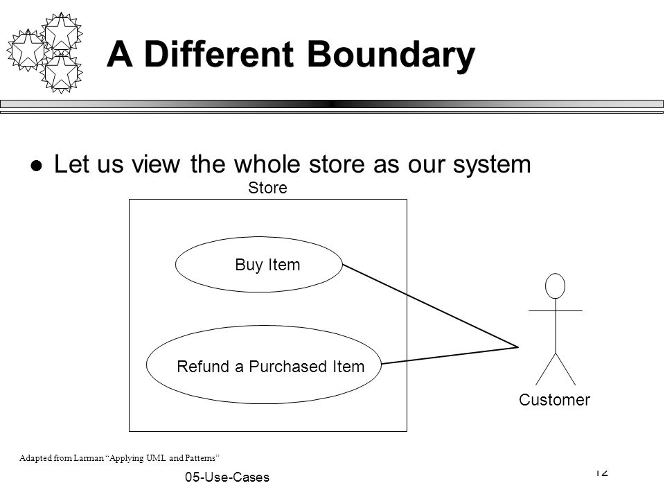 """12 05-Use-Cases Customer Buy Item Refund a Purchased Item Store A Different Boundary Let us view the whole store as our system Adapted from Larman """"Ap"""
