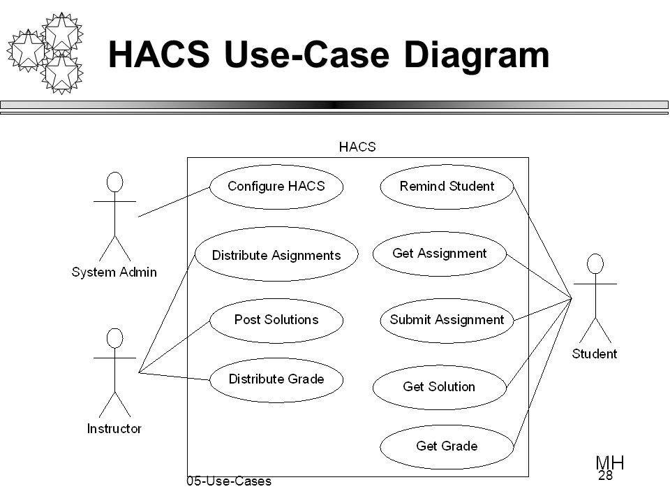 28 05-Use-Cases HACS Use-Case Diagram