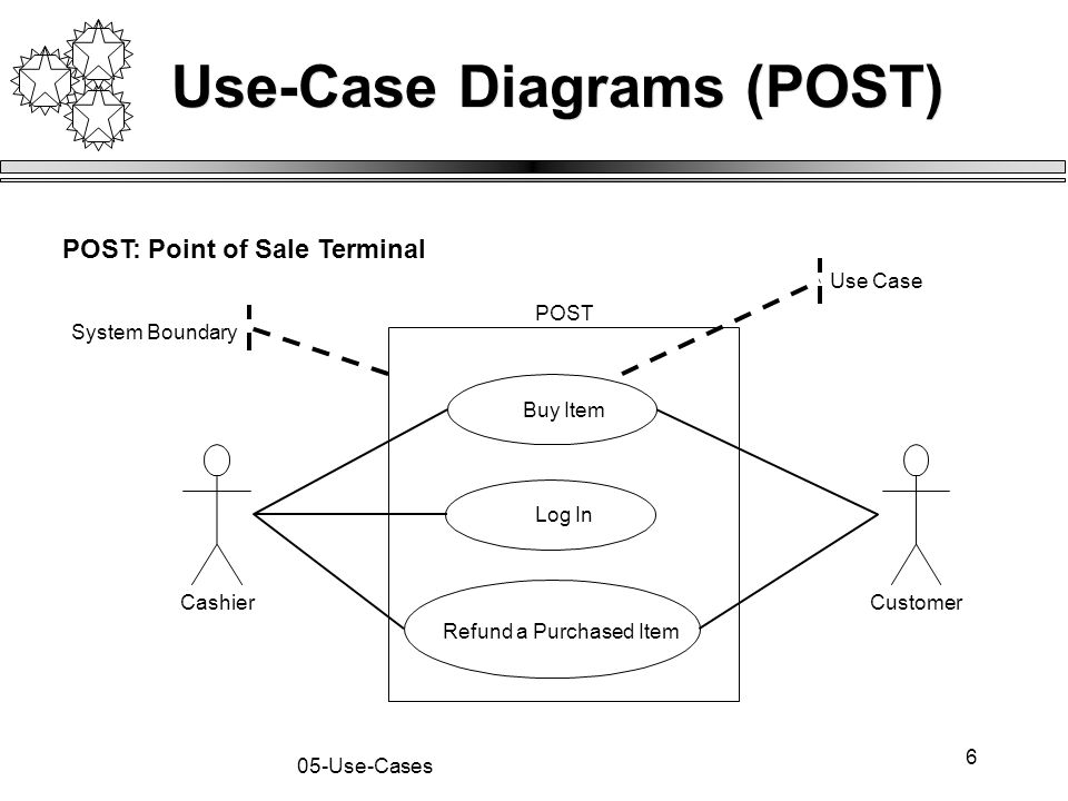 17 05-Use-Cases Typical Course of Events Actor Action 1.This use-case begins when a user arrives at the checkout 2.The cashier records purchase items 3.The cashier collects payment 4.The user leaves with items